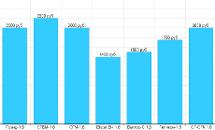 Рейтинг счетчиков газа