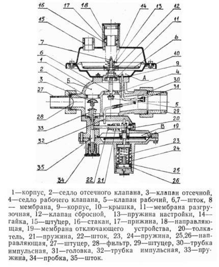 Клапан отсечной устройства РДГД-20
